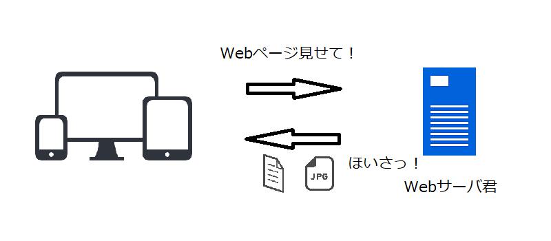 スマホとWebサーバでやり取りする仕組み