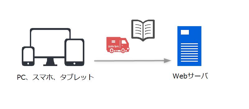 Webサーバとの通信の仕組み