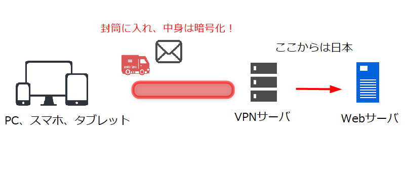 VPN通信の仕組み