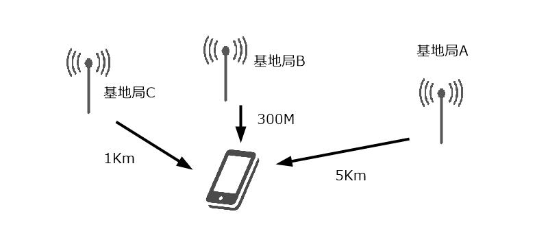 電話回線の基地局から位置情報を判定する仕組み