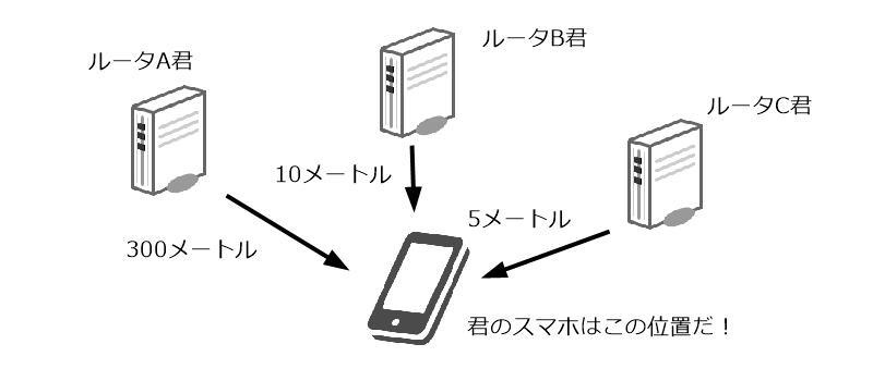 WiFiルータからの距離を計測して位置情報を算出する