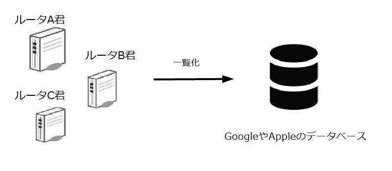 GoogleやAppleはWiFiルータをデータベース化している