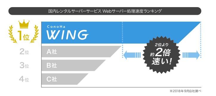 conoHa WINGのスピード測定結果2018年9月