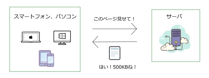 転送量説明用画像