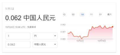 10月24日の円元レート